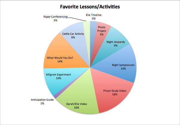 Favorite Lessons
