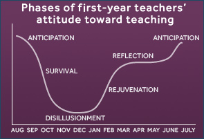 From http://www.newteachercenter.org/